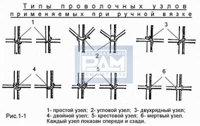 Типы узлов арматуры А3 при ручной вязке