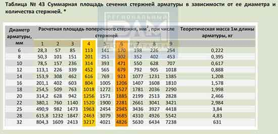 Арматура А500С в таблице расчета теоретической массы