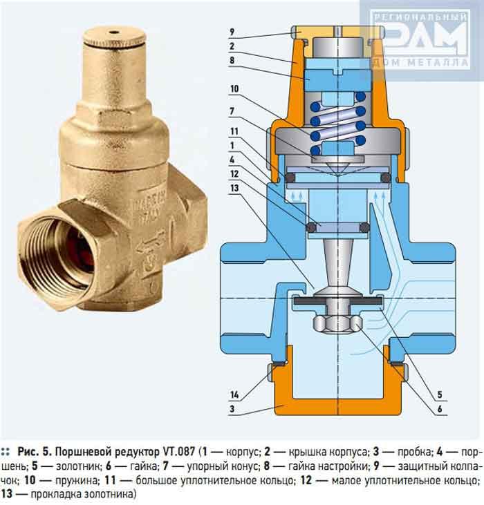 Структурная схема поршневого регулятора давления воды