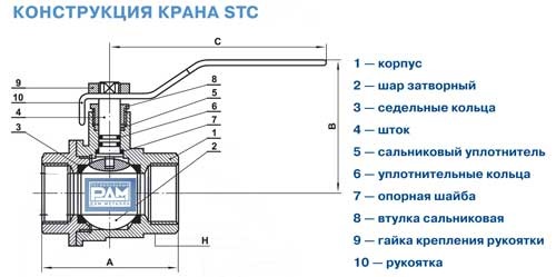 Конструкция шарового крана STC
