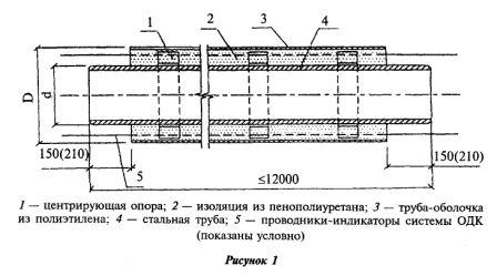 Конструкция трубы ППУ