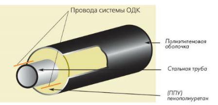 Труба ППУ ПЭ (схематично)