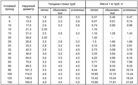 Таблица толщины стенок и диаметров стальной трубы